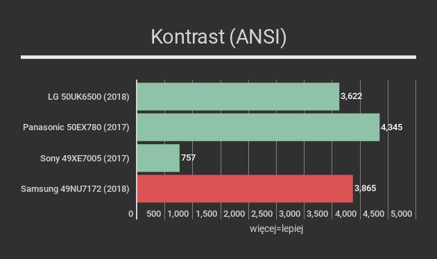 Samsung 49NU7172 ANSI contrast