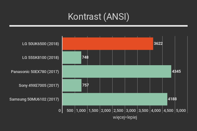 LG 50UK6500 kontrast ANSI
