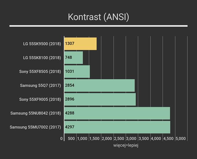LG 55SK9500 kontrast