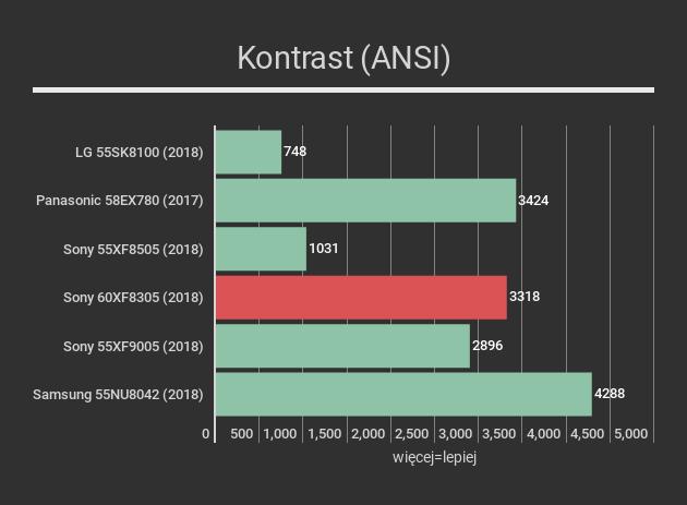 Sony 60XF8305 kontrast