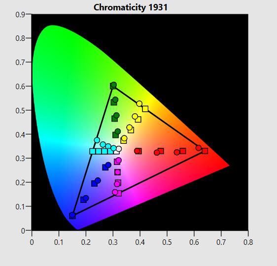 LG 55EG9A7V chroma diagram